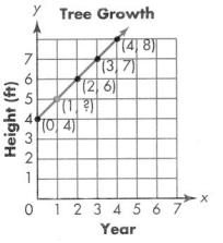 Envision Math Common Core 5th Grade Answer Key Topic 14 Graph Points on the Coordinate Plane 62.2