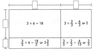 Envision Math Common Core 5th Grade Answer Key Topic 8 Apply Understanding of Multiplication to Multiply Fractions 71.1