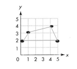 Envision-Math-Common-Core-5th-Grade-Answers-Key-Topic-14-Graph Points on the Coordinate Plane-2