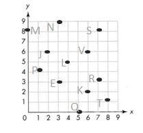 Envision-Math-Common-Core-5th-Grade-Answers-Key-Topic-14-Graph Points on the Coordinate Plane-3