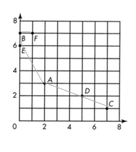 Envision-Math-Common-Core-5th-Grade-Answers-Key-Topic-14-Graph Points on the Coordinate Plane-7