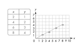 Envision-Math-Common-Core-5th-Grade-Answers-Key-Topic-14-Graph Points on the Coordinate Plane-8