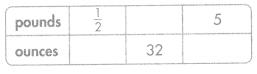 Envision Math Common Core 5th Grade Answers Topic 12 Convert Measurements 31.1
