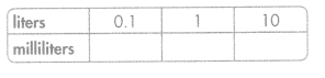 Envision Math Common Core 5th Grade Answers Topic 12 Convert Measurements 52.1