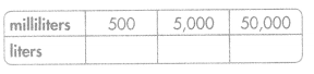 Envision Math Common Core 5th Grade Answers Topic 12 Convert Measurements 52.2