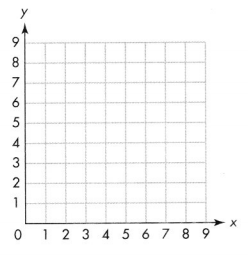 Envision Math Common Core 5th Grade Answers Topic 14 Graph Points on the Coordinate Plane 11.5