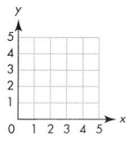 Envision Math Common Core 5th Grade Answers Topic 14 Graph Points on the Coordinate Plane 11.8
