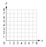 Envision Math Common Core 5th Grade Answers Topic 14 Graph Points on the Coordinate Plane 12.1