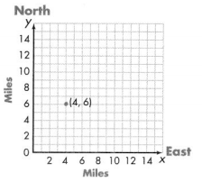 Envision Math Common Core 5th Grade Answers Topic 14 Graph Points on the Coordinate Plane 28.3