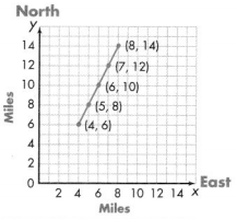 Envision Math Common Core 5th Grade Answers Topic 14 Graph Points on the Coordinate Plane 29.2
