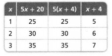 Envision Math Common Core 6th Grade Answer Key Topic 3 Numeric And Algebraic Expressions 99.1