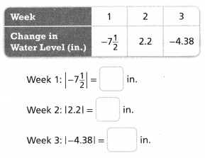 Envision Math Common Core 6th Grade Answers Topic 2 Integers and Rational Numbers 29.4