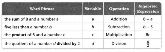 Envision Math Common Core 6th Grade Answers Topic 3 Numeric And Algebraic Expressions 50.1