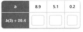 Envision Math Common Core 6th Grade Answers Topic 3 Numeric And Algebraic Expressions 60.1