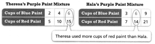 Envision Math Common Core 6th Grade Answers Topic 5 Understand And Use Ratio And Rate 38