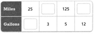 Envision Math Common Core 6th Grade Answers Topic 5 Understand And Use Ratio And Rate 77