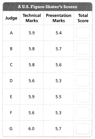 Envision Math Common Core 6th Grade Answers Topic 8 Display, Describe, And Summarize Data 21