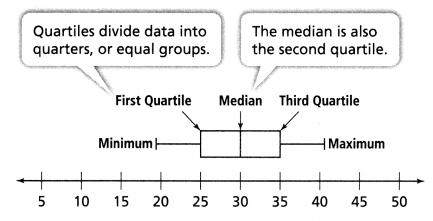 Envision Math Common Core 6th Grade Answers Topic 8 Display, Describe, And Summarize Data 28