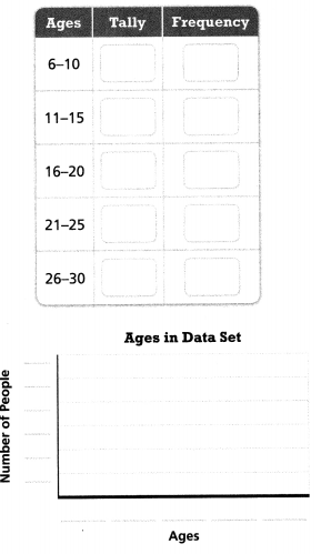 Envision Math Common Core 6th Grade Answers Topic 8 Display, Describe, And Summarize Data 45
