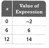 Envision Math Common Core 7th Grade Answer Key Topic 4 Generate Equivalent Expressions 20