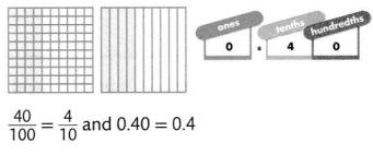 Envision Math Common Core Grade 4 Answer Key Topic 12 Understand and Compare Decimals 76