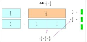 Envision Math Common Core Grade 4 Answer Key Topic 9 Understand Addition and Subtraction of Fractions-9