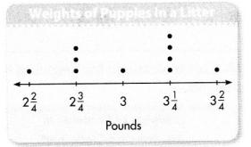 Envision Math Common Core Grade 4 Answers Topic 11 Represent and Interpret Data on Line Plots 44
