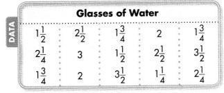 Envision Math Common Core Grade 4 Answers Topic 11 Represent and Interpret Data on Line Plots 45