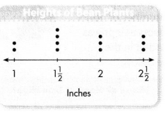 Envision Math Common Core Grade 4 Answers Topic 11 Represent and Interpret Data on Line Plots 48