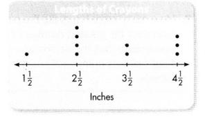 Envision Math Common Core Grade 4 Answers Topic 11 Represent and Interpret Data on Line Plots 49