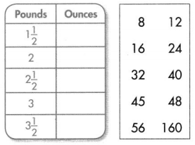 Envision Math Common Core Grade 4 Answers Topic 13 Measurement Find Equivalence in Units of Measure 79
