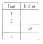 Envision Math Common Core Grade 5 Answer Key Topic 12 Convert Measurements 15.2