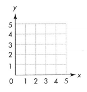 Envision Math Common Core Grade 5 Answer Key Topic 14 Graph Points on the Coordinate Plane 11.1