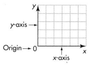 Envision Math Common Core Grade 5 Answer Key Topic 14 Graph Points on the Coordinate Plane 7.3