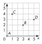 Envision Math Common Core Grade 5 Answer Key Topic 14 Graph Points on the Coordinate Plane 8.1