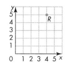 Envision Math Common Core Grade 5 Answer Key Topic 14 Graph Points on the Coordinate Plane 9.3