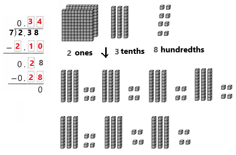 Envision-Math-Common-Core-Grade-5-Answer-Key-Topic-6-Use-Model-Strategies-to-Divide-Decimals-30.9