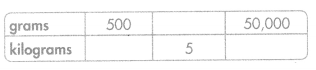 Envision Math Common Core Grade 5 Answers Topic 12 Convert Measurements 62.1
