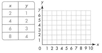 Envision Math Common Core Grade 5 Answers Topic 14 Graph Points on the Coordinate Plane 413