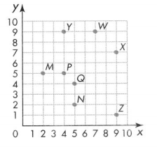 Envision Math Common Core Grade 5 Answers Topic 14 Graph Points on the Coordinate Plane 521