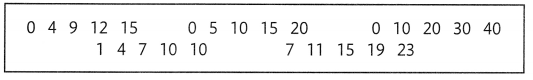 Envision Math Common Core Grade 5 Answers Topic 15 Algebra Analyze Patterns and Relationships 50.1