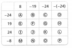 Envision Math Common Core Grade 6 Answer Key Topic 2 Integers and Rational Numbers 16.3