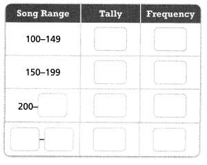 Envision Math Common Core Grade 6 Answer Key Topic 8 Display, Describe, And Summarize Data 47