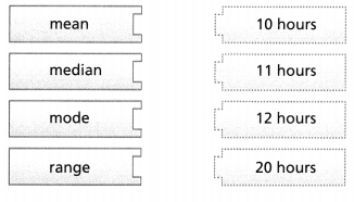 Envision Math Common Core Grade 6 Answer Key Topic 8 Display, Describe, And Summarize Data 56