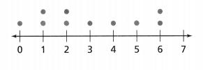 Envision Math Common Core Grade 6 Answer Key Topic 8 Display, Describe, And Summarize Data 62