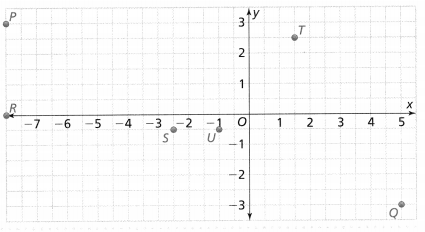Envision Math Common Core Grade 6 Answers Topic 2 Integers and Rational Numbers 55.1
