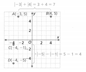 Envision Math Common Core Grade 6 Answers Topic 2 Integers and Rational Numbers 67.2