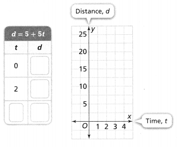 Envision Math Common Core Grade 6 Answers Topic 4 Represent And Solve Equations And Inequalities 105