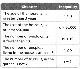 Envision Math Common Core Grade 6 Answers Topic 4 Represent And Solve Equations And Inequalities 116
