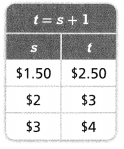 Envision Math Common Core Grade 6 Answers Topic 4 Represent And Solve Equations And Inequalities 125